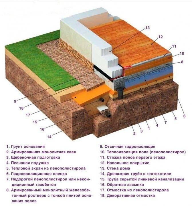 Утепляем фундамент деревянного дома: расписываем по порядку
