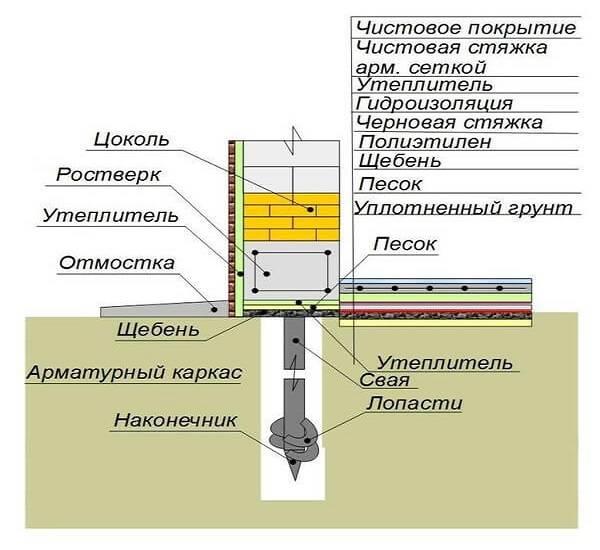 Свайно-ростверковый фундамент (51 фото): что это такое, с монолитным ростверком на сваях, плюсы и минусы, пошаговая инструкция по монтажу своими руками