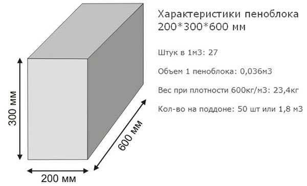 Каким может быть вес газоблока, от чего он зависит, как правильно рассчитать?