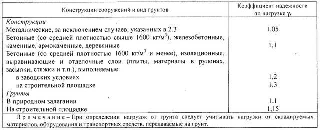 Определение несущей способности грунта на участке: как рассчитать, таблица