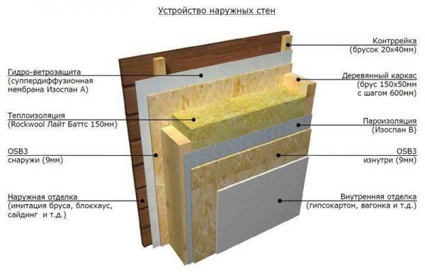 Утепление стен снаружи минватой под сайдинг и штукатурку: выбор минеральной ваты (базальтовая, эковата, каменная, стекловата и т.д), толщина и размеры материала, технология монтажа своими руками
