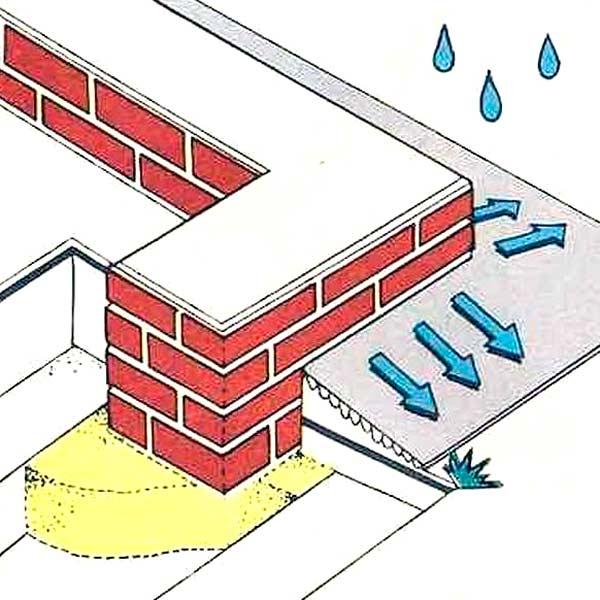 Как правильно залить площадку перед гаражом