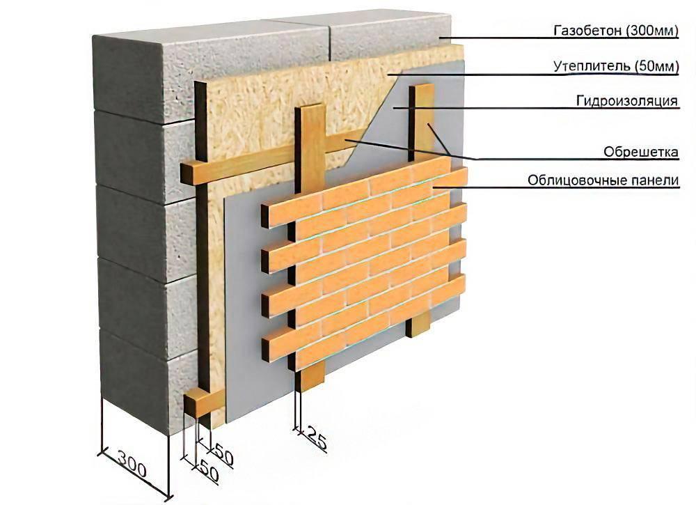 Эффективный метод утепления стен из газосиликатных блоков снаружи минеральной ватой