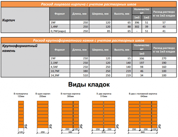 Размер кирпича стандарт: стандартные размеры различных видов