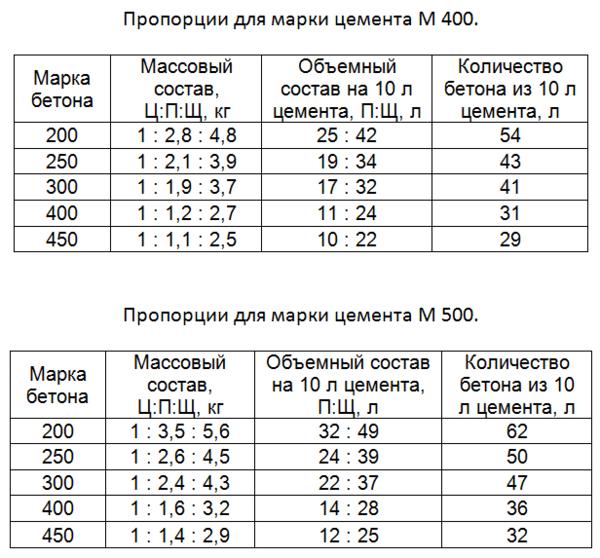 Советы опытных строителей, как рассчитать количество бетона на заливку ленточного фундамента