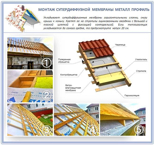 Гидроизоляция скатных и плоских крыш — материалы и особенности