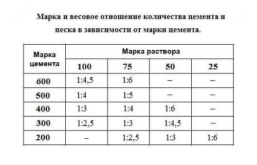 Раствор для кладки кирпича: делаем по пропорциям и нормам расхода