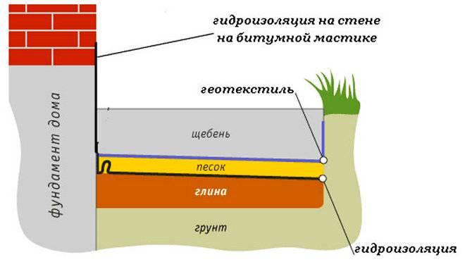 Мелкозаглубленный ленточный фундамент на пучинистых грунтах: достоинства и недостатки + пошаговая инструкция по монтажу мзлф
