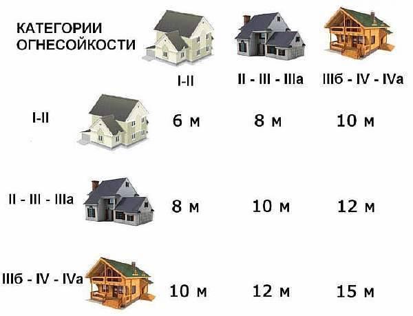 Расстояние от бани до забора соседей: на каком строить по снип 2020-2021, нормы ижс и снт