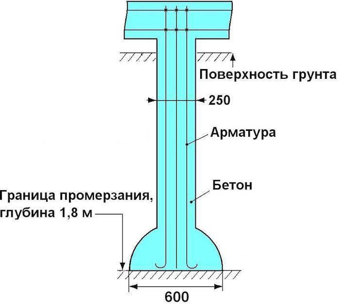 Особенности фундамента на буронабивных сваях и детали устройства своими руками