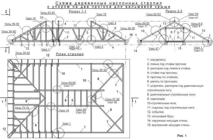 Онлайн калькулятор расчета угла наклона, стропильной системы и обрешетки вальмовой крыши дома