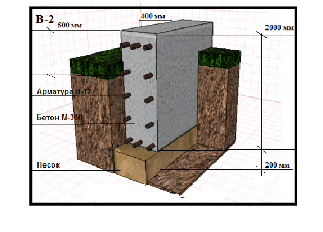 Мелкозаглубленный ленточный фундамент для дома своими руками