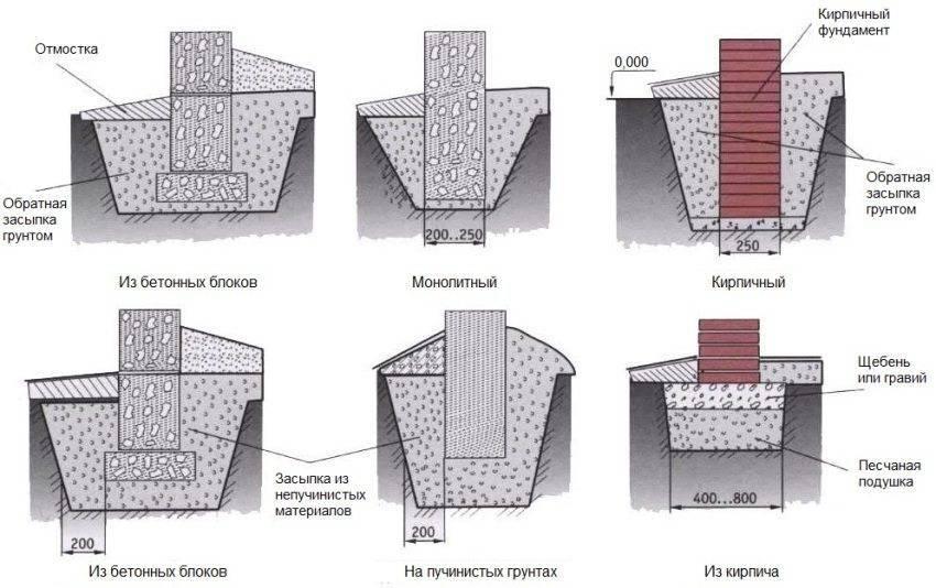 Столбчатый фундамент для дома своими руками - устройство и расчет
