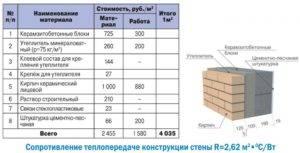 Важные расчеты: цены и необходимое количество пеноблоков, составление сметы на строительство