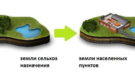 Как перевести землю сельхозназначения в ижс: как подготовить документы для изменения вида разрешенного использования и сколько это стоит