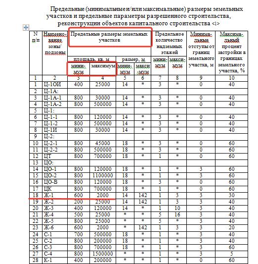 Классификатор видов разрешенного использования земельных участков 2020 и 2021