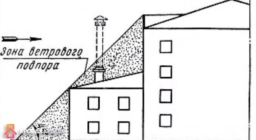 Высота дымовой трубы относительно конька крыши: на сколько должна быть выше, расположение