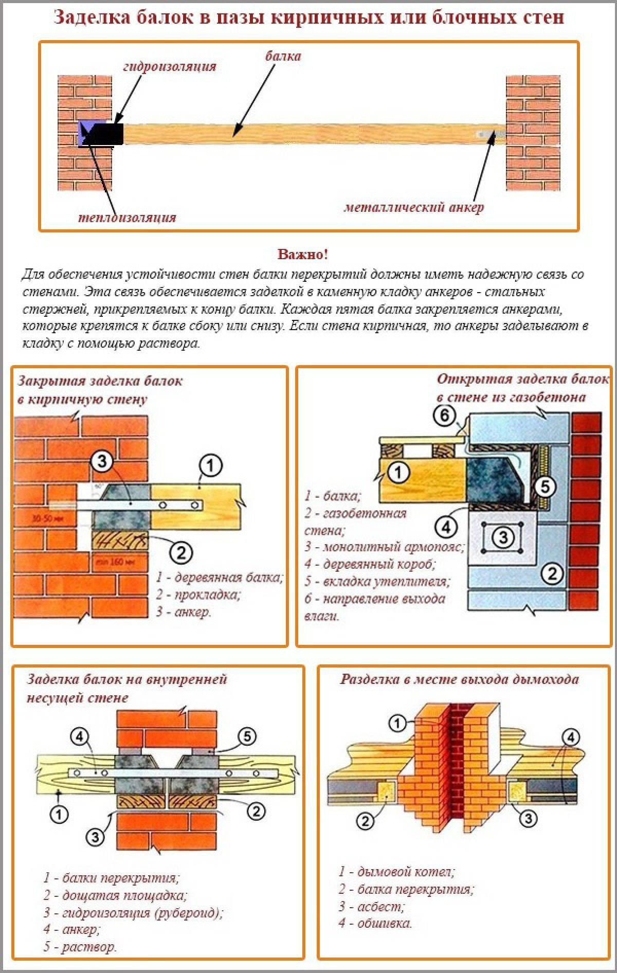 Перегородки из газобетона: толщина, устройство, армирование, видео