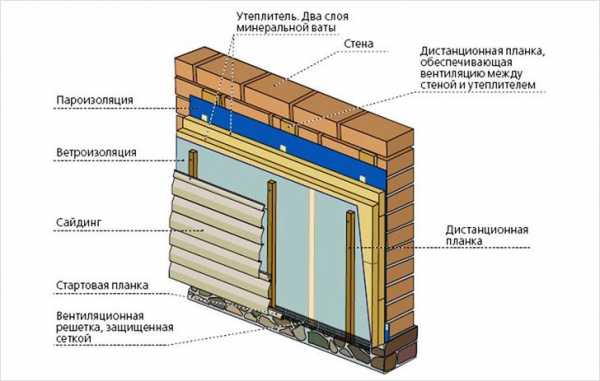Утеплитель под сайдинг для деревянного дома снаружи