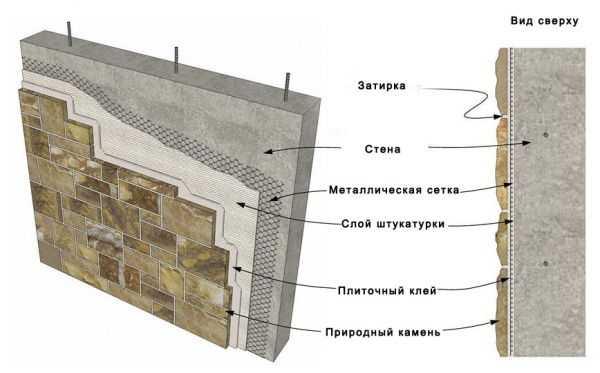 Отделка фасада декоративным камнем. описание процесса и фото