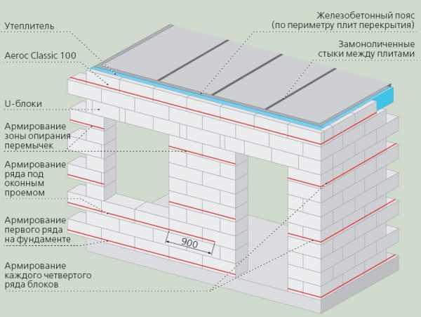 Перемычки для газобетонных блоков: какие лучше выбрать для опирания в стенах из газобетона в доме, устройство и изготовление из уголка, размеры и госты