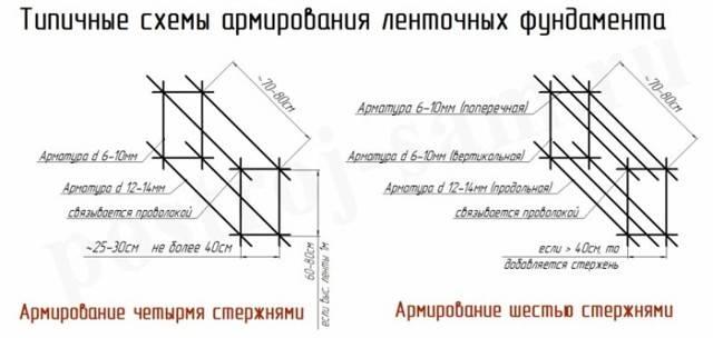 Расчёт ленточного фундамента - онлайн калькулятор | perpendicular.pro