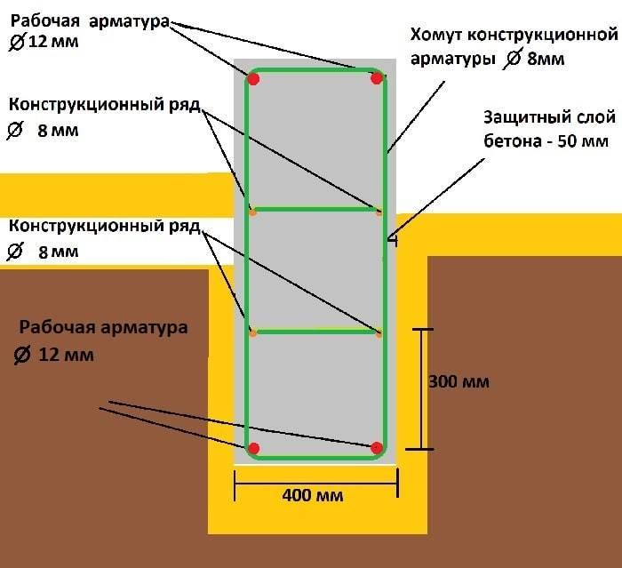 Расчет арматуры для ленточного фундамента: сколько нужно, какую использовать, как рассчитать количество, шаг, диаметр