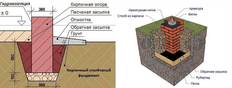 Столбчатый фундамент — пошаговая инструкция своими руками