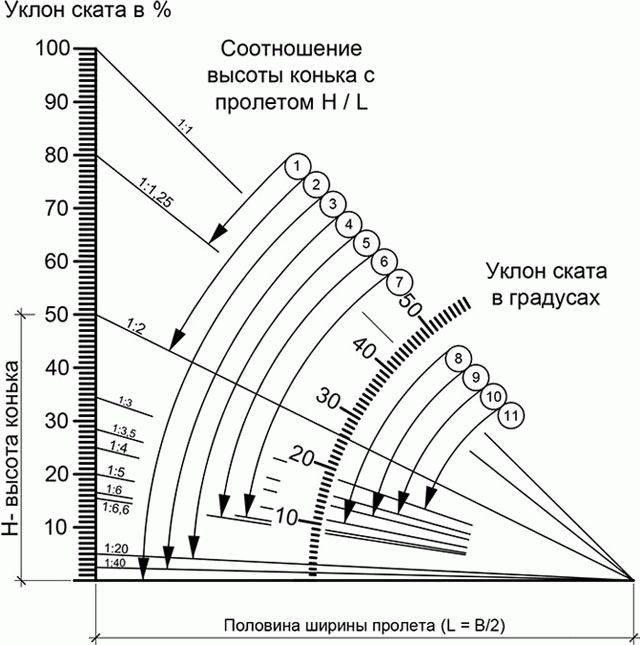 Как рассчитать угол наклона крыши - формула, какой минимальный наклон для односкатной и четырехскатной кровли, подробное фото и видео