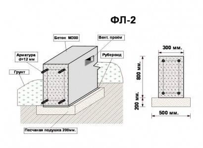 Ленточный фундамент для дома из газобетона (в 1 и 2 этажа): как рассчитать ширину ленты, сделать проект, возвести своими руками?