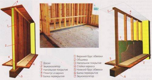 Как сделать перегородки в доме из бруса — expertbrusa.ru