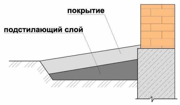 Как сделать отмостку вокруг дома своими руками: правила и способы обустройства системы отливов