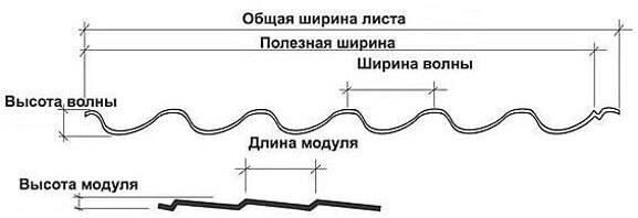 Размеры металлочерепицы для кровли. расчет количества металлочерепицы на крышу