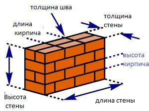 Толщина кирпичной стены без утеплителя - всё о кирпиче