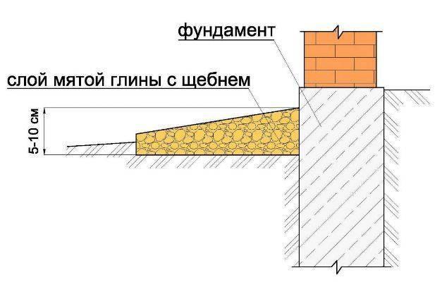 Можно ли по закону огораживать придомовую территорию многоквартирного дома