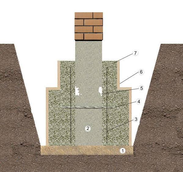 Ремонт фундамента деревянного дома - цена и виды работ