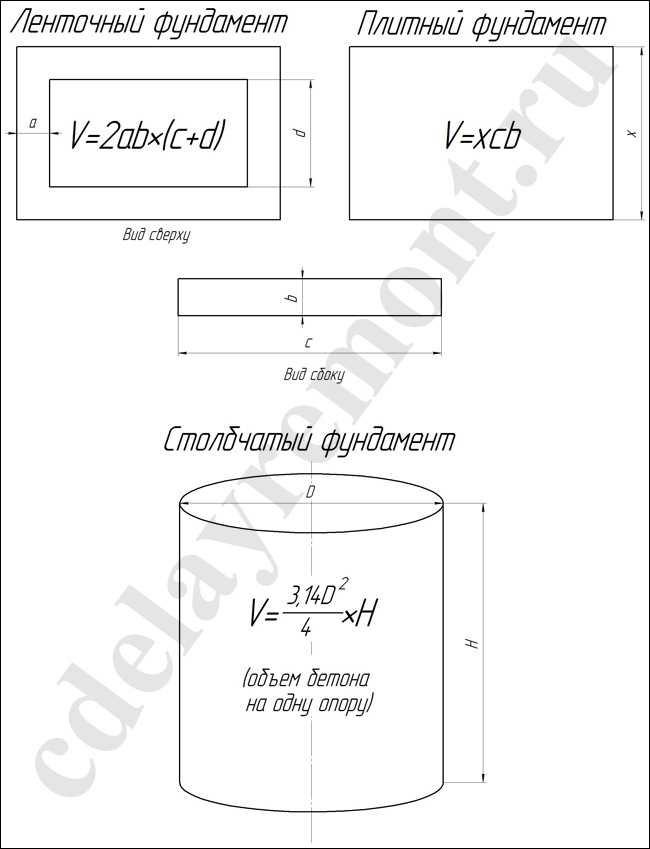 Как рассчитать количество бетона на фундамент: таблицы (видео)