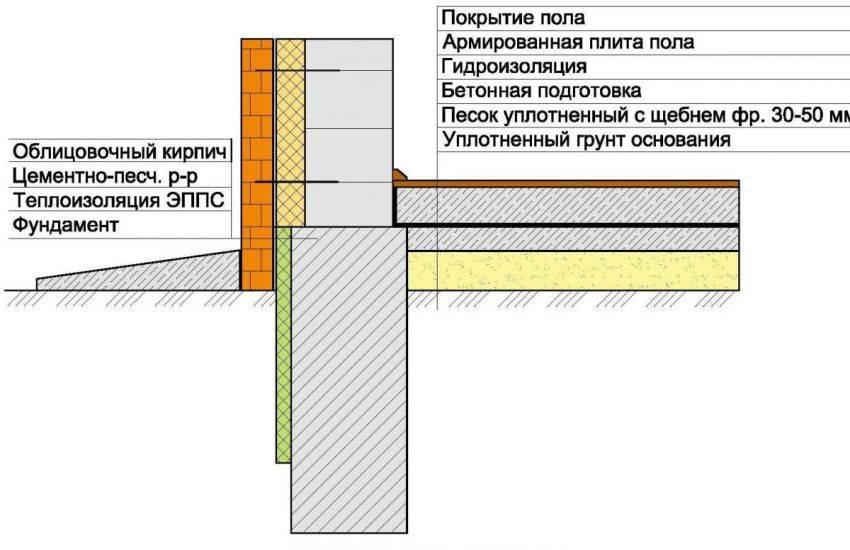 Отмостка снип: размерные параметры сооружаемой конструкции, технология закладки