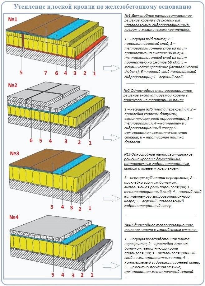 Технология утепления крыши - выбор материала