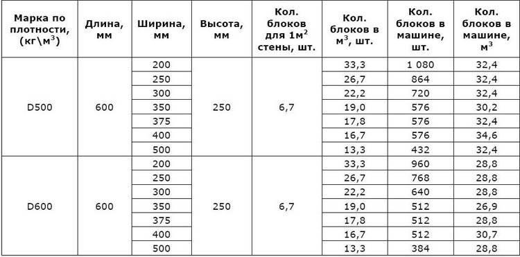 Перегородки из пеноблоков: размеры, возведение и кладка