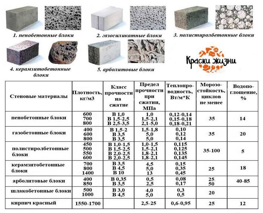 Ячеистый бетон – что это такое, виды и технические характеристики