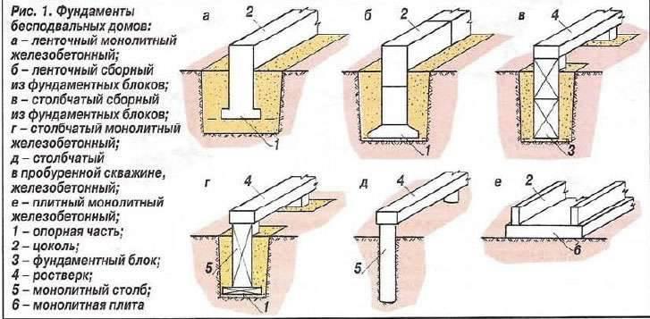 Классификация фундаментов мелкого заложения