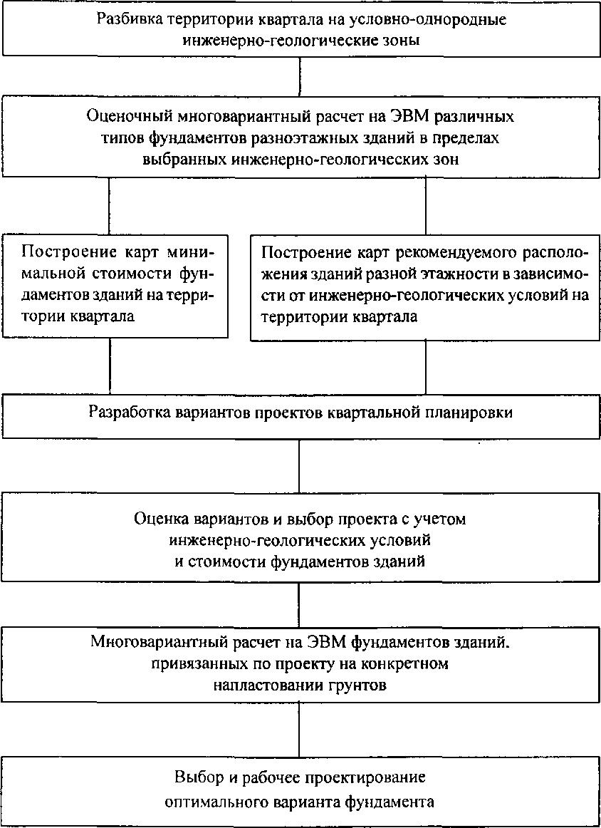 Инструкция по возведению монолитного ленточного фундамента от а до я