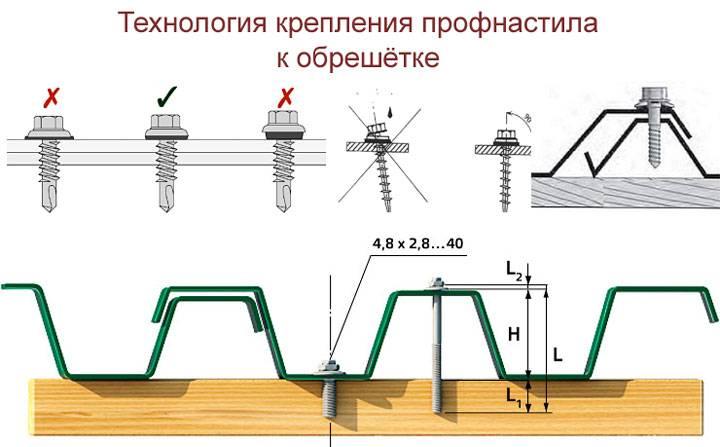 Обрешетка под металлочерепицу: что нужно учесть при монтаже и как правильно рассчитать количество материала + схема и видео