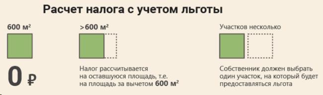 Методы расчета земельного налога по кадастровой стоимости