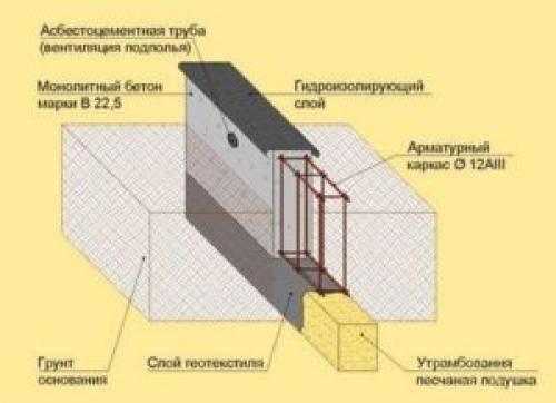 Гидроизоляция фундамента внутри дома, между фундаментом и брусом