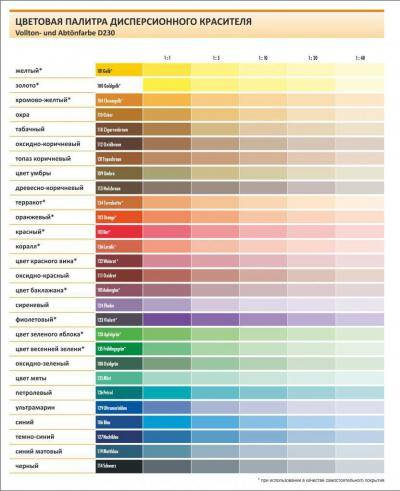 Как смешать колер для окраски стен