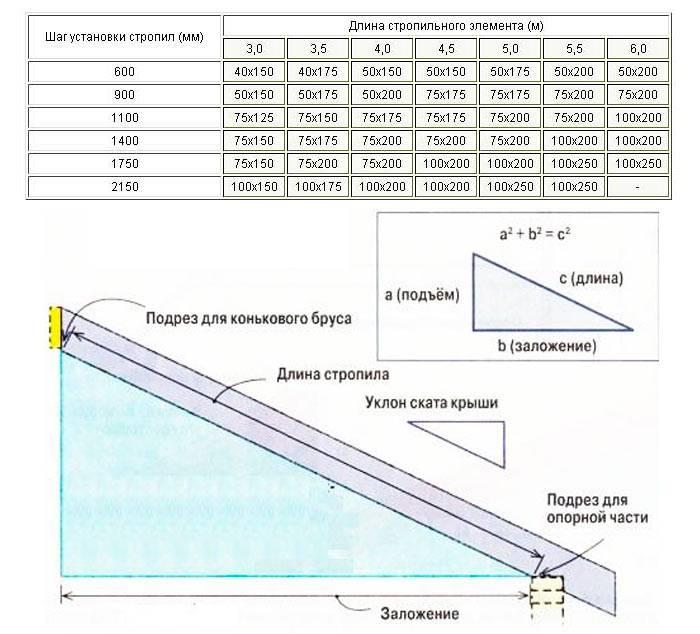 Расстояние между стропилами: какой шаг должен быть между стропилами