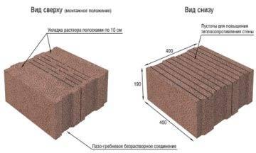 Цоколь из керамзитобетонных блоков на ленточный фундамент: этапы возведения своими руками