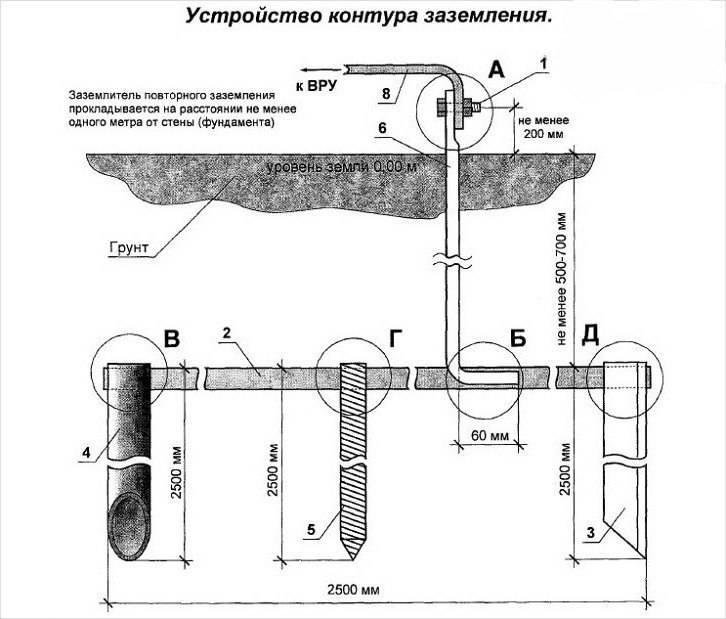 Винтовые сваи для фундамента – технические характеристики